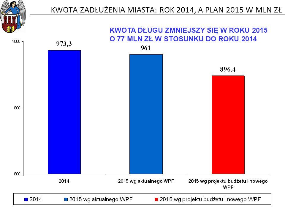 KWOTA ZADŁUŻENIA MIASTA: ROK 2014, A PLAN 2015 W MLN ZŁ KWOTA DŁUGU ZMNIEJSZY SIĘ W ROKU 2015 O 77 MLN ZŁ W STOSUNKU DO ROKU 2014