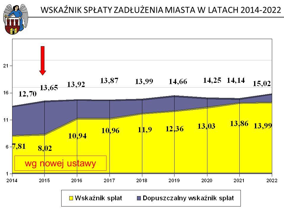 WSKAŹNIK SPŁATY ZADŁUŻENIA MIASTA W LATACH 2014-2022 wg nowej ustawy