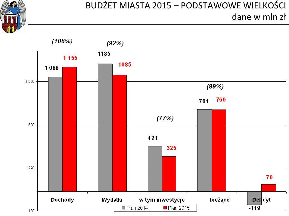 BUDŻET MIASTA 2015 – PODSTAWOWE WIELKOŚCI dane w mln zł (108%) (92%) (99%) (77%)