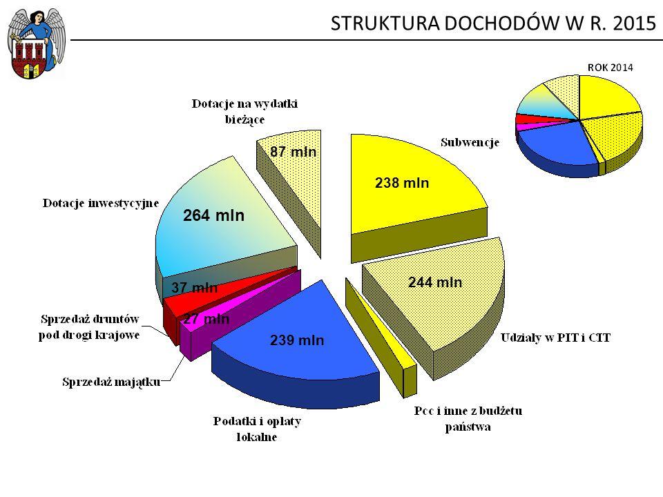 STRUKTURA DOCHODÓW W R. 2015 238 mln 87 mln 239 mln 264 mln 244 mln 37 mln 27 mln