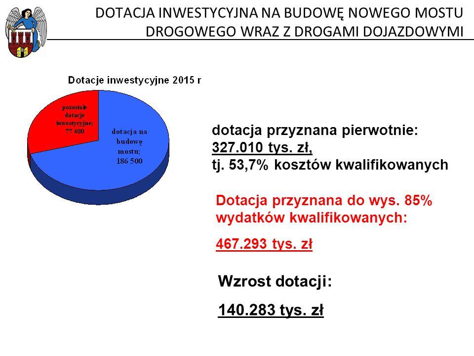 DOTACJA INWESTYCYJNA NA BUDOWĘ NOWEGO MOSTU DROGOWEGO WRAZ Z DROGAMI DOJAZDOWYMI dotacja przyznana pierwotnie: 327.010 tys. zł, tj. 53,7% kosztów kwal