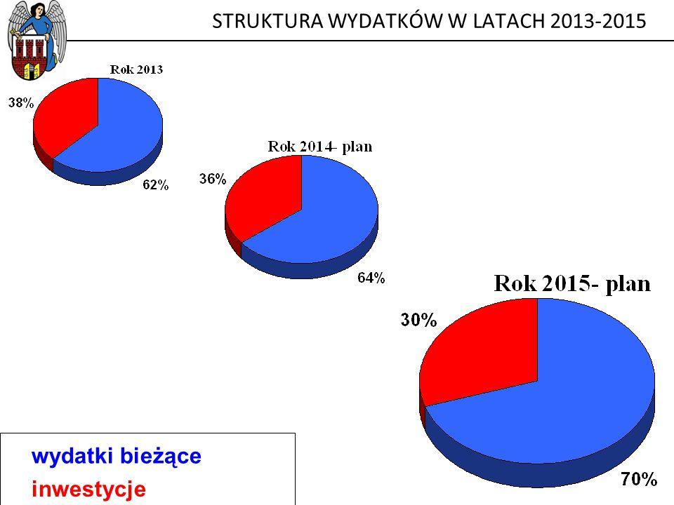 STRUKTURA WYDATKÓW W LATACH 2013-2015 wydatki bieżące inwestycje
