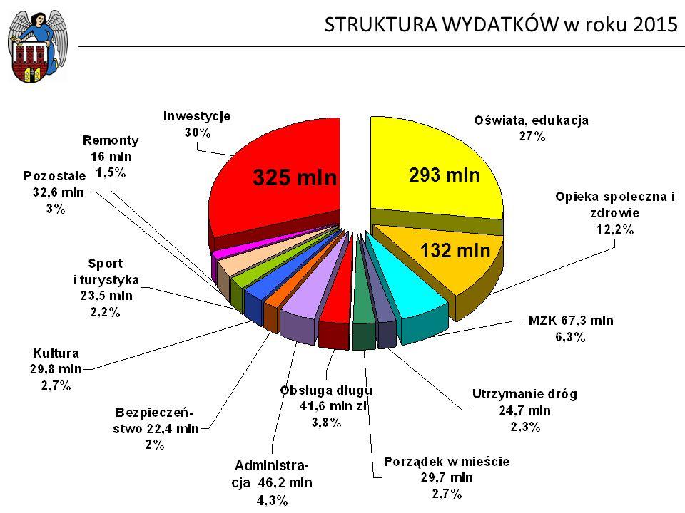 STRUKTURA WYDATKÓW w roku 2015 293 mln 325 mln 132 mln