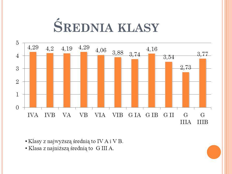 Ś REDNIA KLASY Klasy z najwyższą średnią to IV A i V B. Klasa z najniższą średnią to G III A.