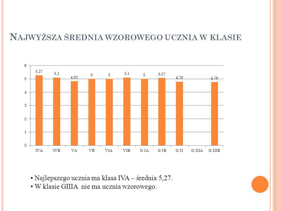 N AJWYŻSZA ŚREDNIA WZOROWEGO UCZNIA W KLASIE Najlepszego ucznia ma klasa IVA – średnia 5,27.