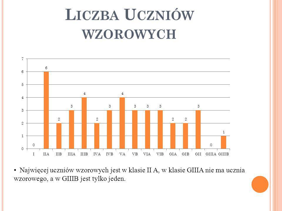 L ICZBA U CZNIÓW WZOROWYCH Najwięcej uczniów wzorowych jest w klasie II A, w klasie GIIIA nie ma ucznia wzorowego, a w GIIIB jest tylko jeden.