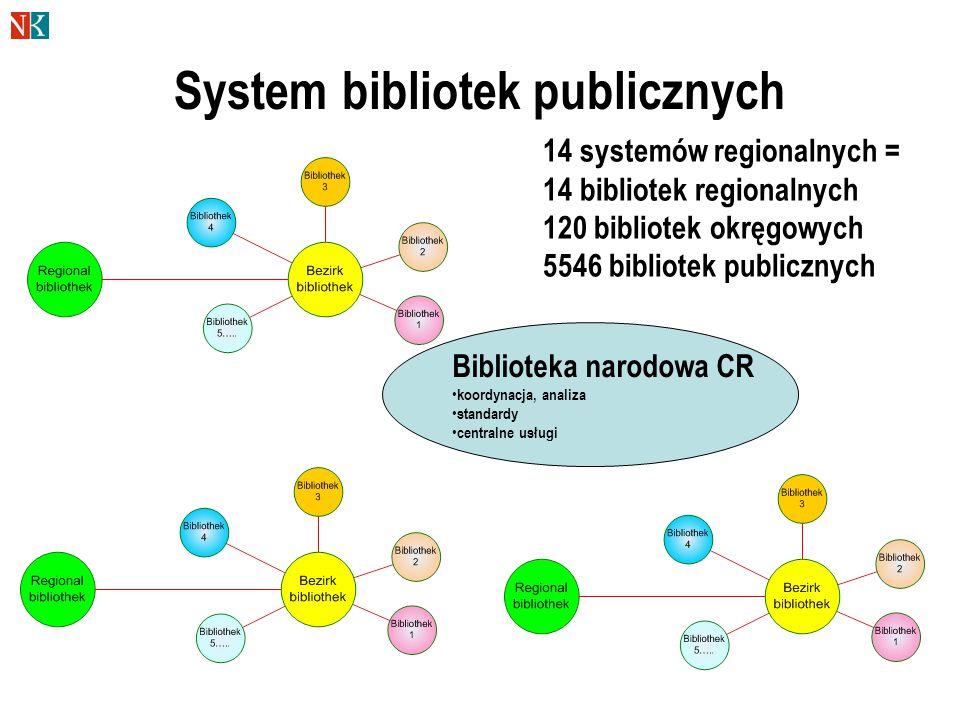 System bibliotek publicznych Biblioteka narodowa CR koordynacja, analiza standardy centralne usługi 14 systemów regionalnych = 14 bibliotek regionalnych 120 bibliotek okręgowych 5546 bibliotek publicznych