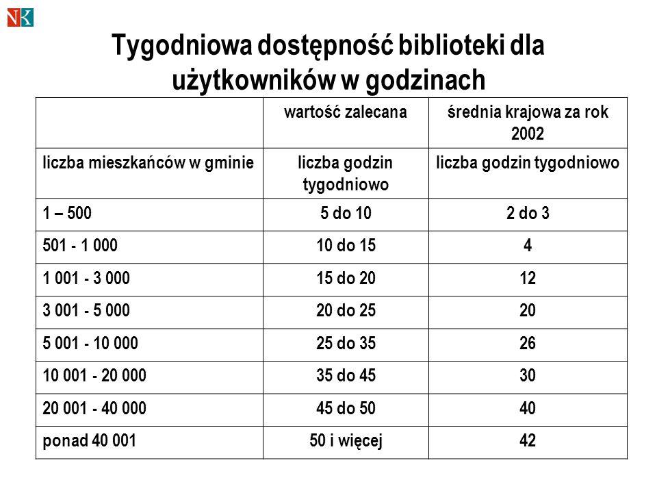 Tygodniowa dostępność biblioteki dla użytkowników w godzinach wartość zalecanaśrednia krajowa za rok 2002 liczba mieszkańców w gminieliczba godzin tygodniowo 1 – 5005 do 102 do 3 501 - 1 00010 do 154 1 001 - 3 00015 do 2012 3 001 - 5 00020 do 2520 5 001 - 10 00025 do 3526 10 001 - 20 00035 do 4530 20 001 - 40 00045 do 5040 ponad 40 00150 i więcej42