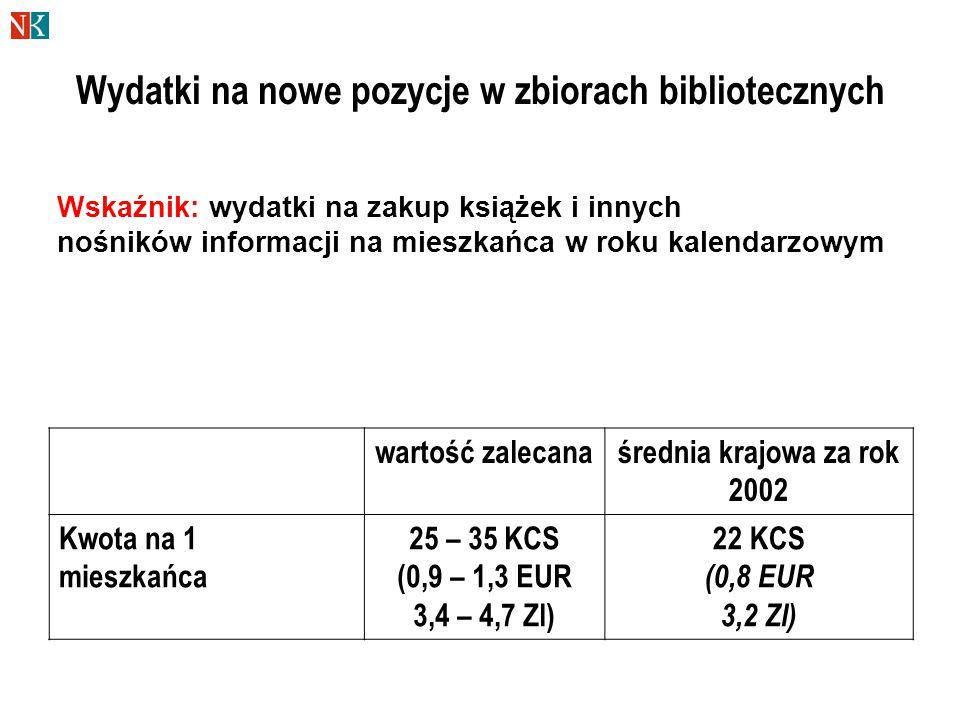 Wydatki na nowe pozycje w zbiorach bibliotecznych wartość zalecanaśrednia krajowa za rok 2002 Kwota na 1 mieszkańca 25 – 35 KCS (0,9 – 1,3 EUR 3,4 – 4,7 Zl) 22 KCS (0,8 EUR 3,2 Zl) Wskaźnik: wydatki na zakup książek i innych nośników informacji na mieszkańca w roku kalendarzowym