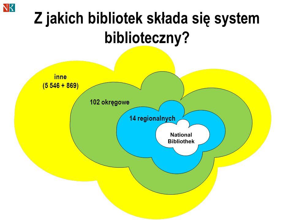 Z jakich bibliotek składa się system biblioteczny? 14 regionalnych 102 okręgowe inne (5 546 + 869)