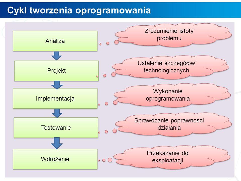 Cykl tworzenia oprogramowania 3 Analiza Projekt Implementacja Testowanie Wdrożenie Zrozumienie istoty problemu Ustalenie szczegółów technologicznych Wykonanie oprogramowania Sprawdzanie poprawności działania Przekazanie do eksploatacji