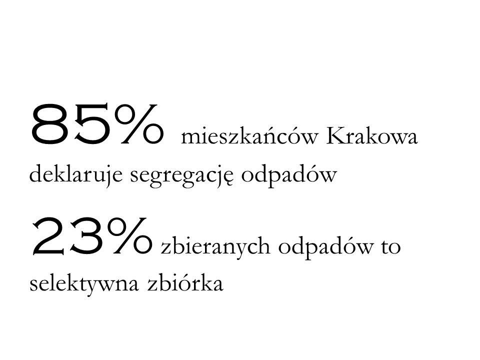 85% mieszkańców Krakowa deklaruje segregację odpadów 23% zbieranych odpadów to selektywna zbiórka