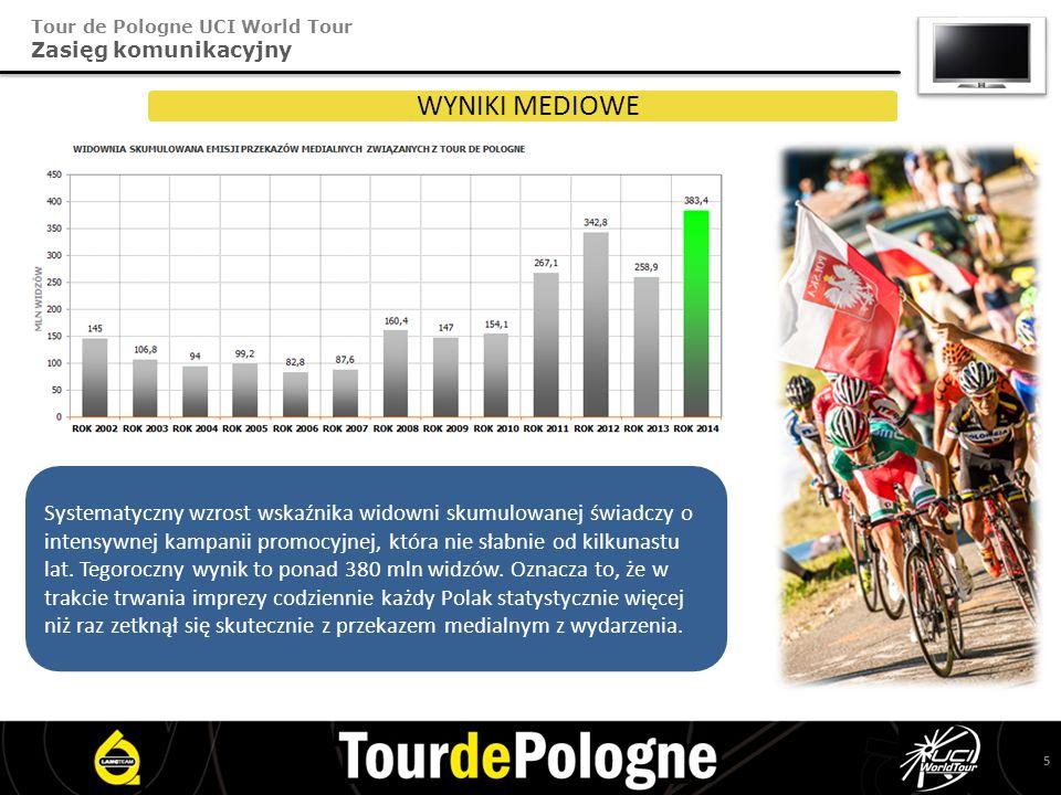 Tour de Pologne UCI World Tour Zasięg komunikacyjny WYNIKI MEDIOWE Systematyczny wzrost wskaźnika widowni skumulowanej świadczy o intensywnej kampanii promocyjnej, która nie słabnie od kilkunastu lat.