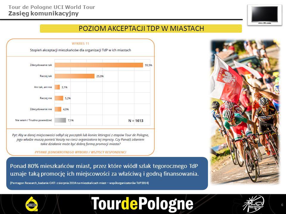 Tour de Pologne UCI World Tour Zasięg komunikacyjny POZIOM AKCEPTACJI TDP W MIASTACH Ponad 80% mieszkańców miast, przez które wiódł szlak tegorocznego TdP uznaje taką promocję ich miejscowości za właściwą i godną finansowania.