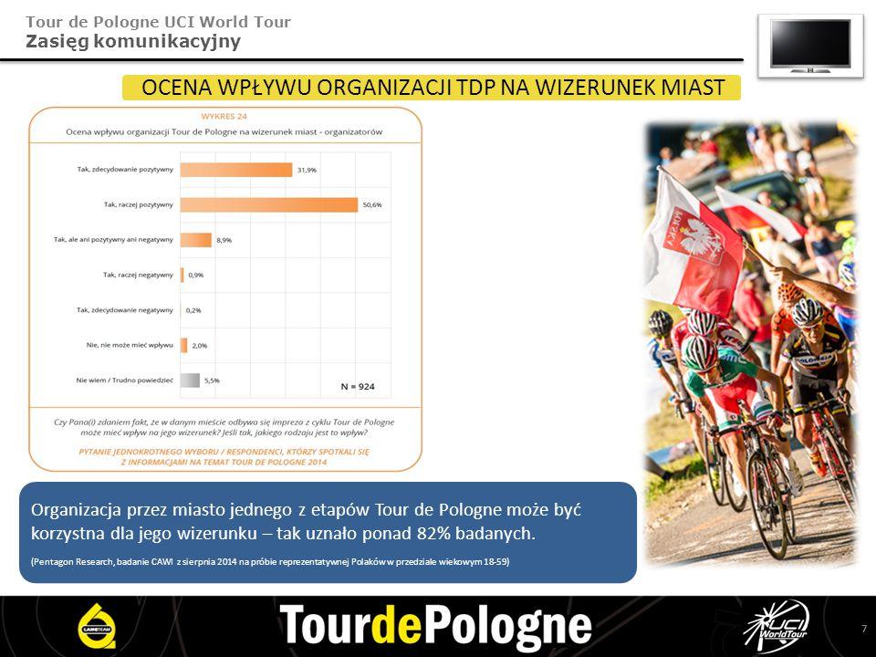 Tour de Pologne UCI World Tour Zasięg komunikacyjny OCENA WPŁYWU ORGANIZACJI TDP NA WIZERUNEK MIAST Organizacja przez miasto jednego z etapów Tour de