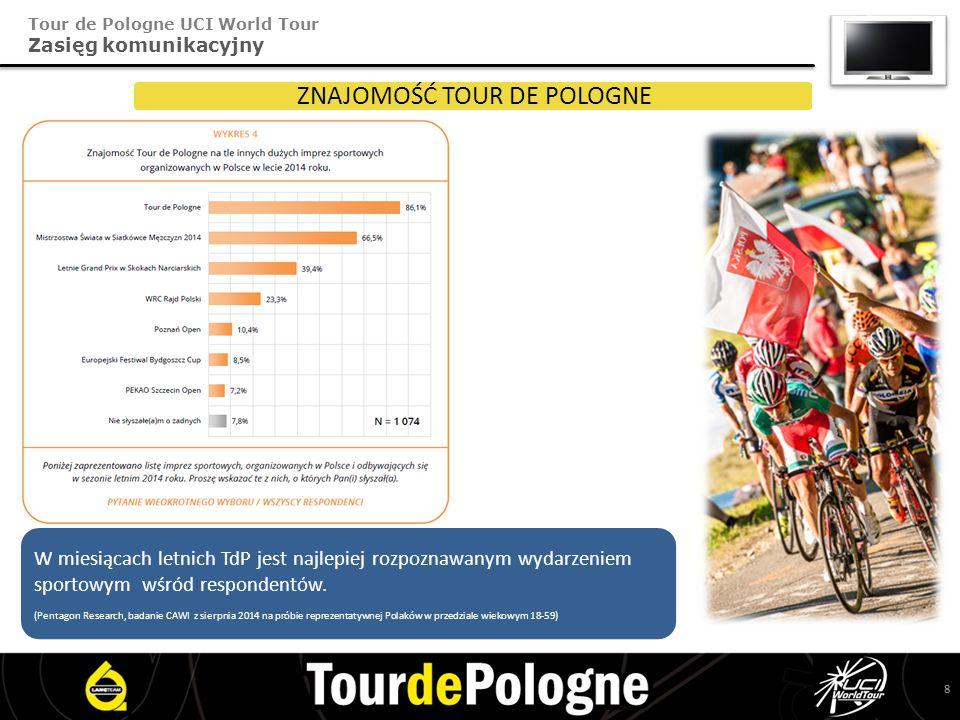 Tour de Pologne UCI World Tour Zasięg komunikacyjny ZNAJOMOŚĆ TOUR DE POLOGNE W miesiącach letnich TdP jest najlepiej rozpoznawanym wydarzeniem sportowym wśród respondentów.