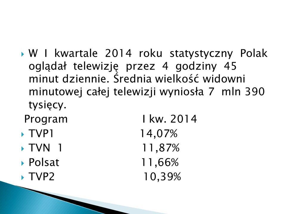  W I kwartale 2014 roku statystyczny Polak oglądał telewizję przez 4 godziny 45 minut dziennie. Średnia wielkość widowni minutowej całej telewizji wy
