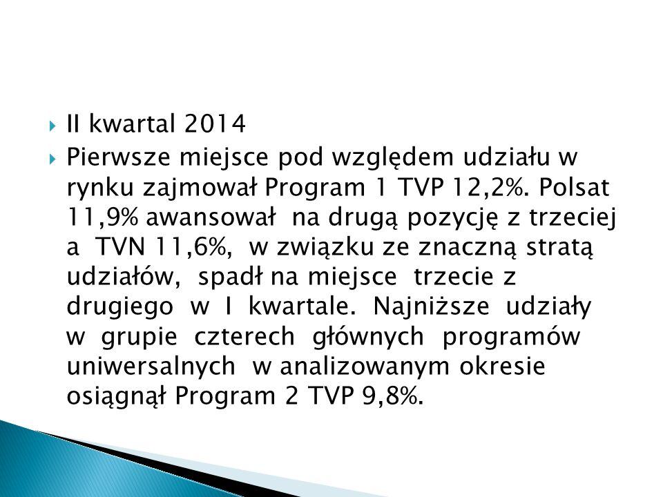  II kwartal 2014  Pierwsze miejsce pod względem udziału w rynku zajmował Program 1 TVP 12,2%. Polsat 11,9% awansował na drugą pozycję z trzeciej a T
