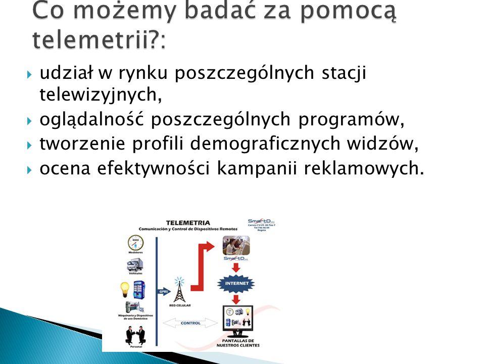  centralny komputer TNS OBOP(ośrodek badania opinii publicznej) raz na dobę łączy się z miernikiem zainstalowanym w domu badanego i pobiera dane z poprzedniego dnia,  dane o oglądalności są łączone z danymi z monitoringu programowego i reklamowego, w efekcie serwis telemetryczny dostarcza, z dokładnością do jednej minuty, dane o widowni dowolnie definiowanych pasm czasowych dla ponad 200 stacji telewizyjnych,  baza danych telemetrycznych zawiera również informacje o czasie emisji i oglądalności programów TV, bloków reklamowych i indywidualnych filmów reklamowych dla kilkunastu stacji telewizyjnych