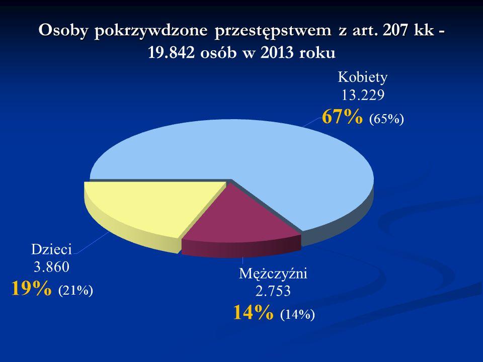 Osoby pokrzywdzone przestępstwem z art. 207 kk - Osoby pokrzywdzone przestępstwem z art. 207 kk - 19.842 osób w 2013 roku