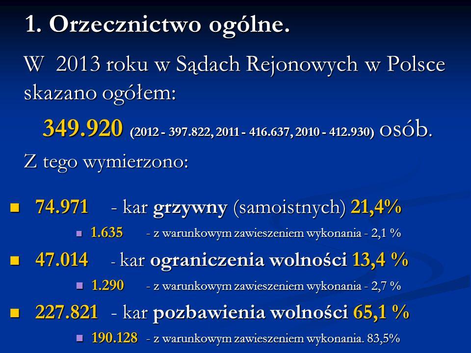 1. Orzecznictwo ogólne. W 2013 roku w Sądach Rejonowych w Polsce skazano ogółem: 349.920 (2012 - 397.822, 2011 - 416.637, 2010 - 412.930) osób. Z tego