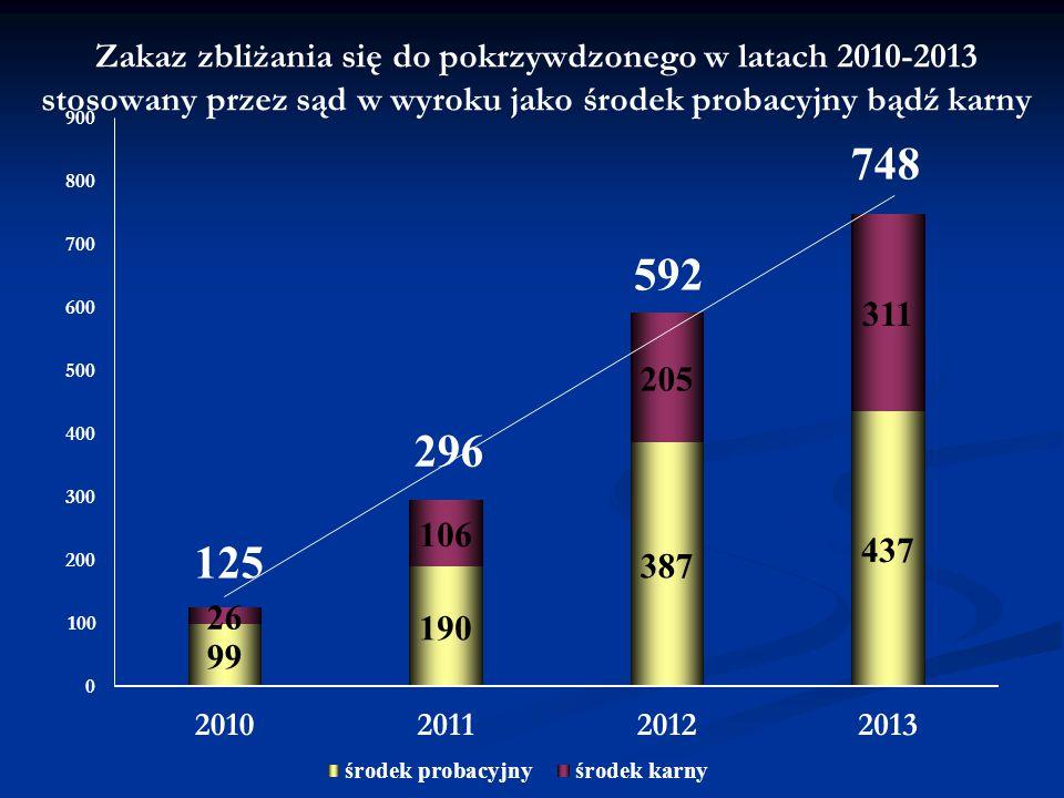 Zakaz zbliżania się do pokrzywdzonego w latach 2010-2013 stosowany przez sąd w wyroku jako środek probacyjny bądź karny