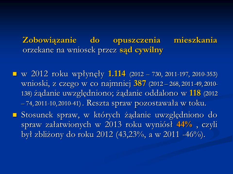 Zobowiązanie do opuszczenia mieszkania orzekane na wniosek przez sąd cywilny w 2012 roku wpłynęły 1.114 (2012 – 730, 2011-197, 2010-353) wnioski, z czego w co najmniej 387 (2012 – 268, 2011-49, 2010- 138) żądanie uwzględniono; żądanie oddalono w 118 (2012 – 74, 2011-10, 2010-41).