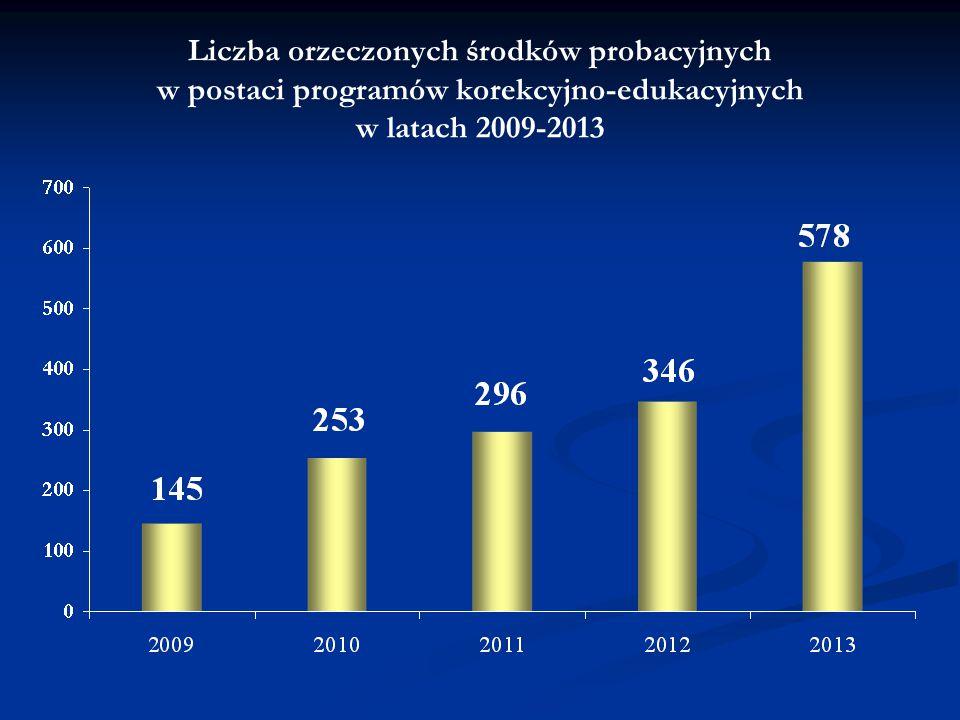 Liczba orzeczonych środków probacyjnych w postaci programów korekcyjno-edukacyjnych w latach 2009-2013