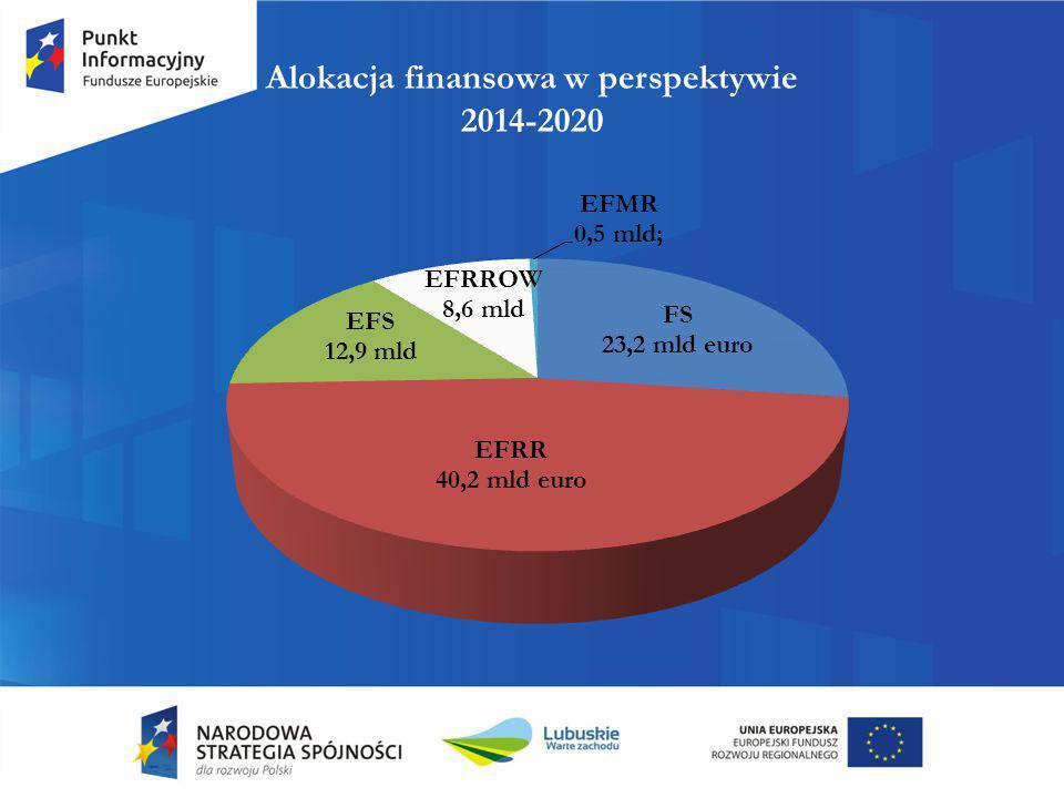 Alokacja finansowa w perspektywie 2014-2020