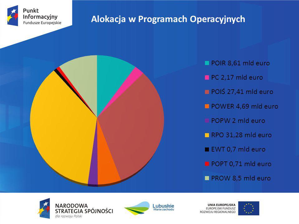 Alokacja w Programach Operacyjnych