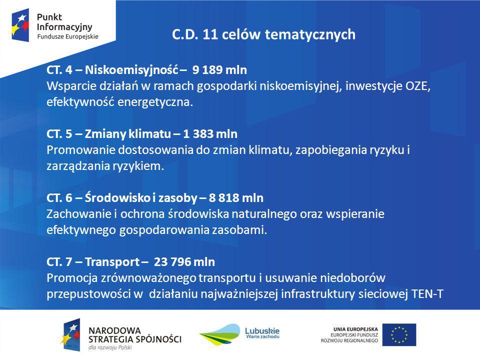 C.D. 11 celów tematycznych CT. 4 – Niskoemisyjność – 9 189 mln Wsparcie działań w ramach gospodarki niskoemisyjnej, inwestycje OZE, efektywność energe