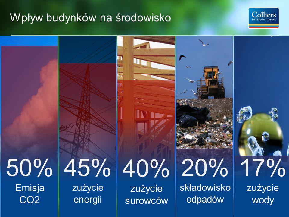 Wpływ budynków na środowisko 3 50% Emisja CO2 45% zużycie energii 40% zużycie surowców 20% składowisko odpadów 17% zużycie wody