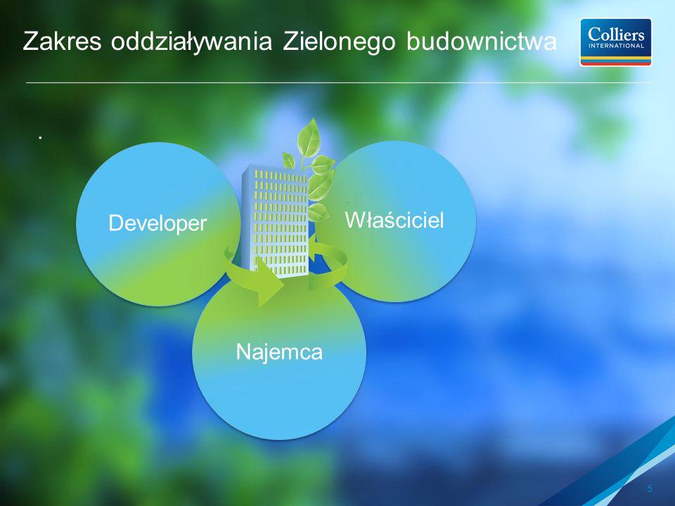 5 Zakres oddziaływania Zielonego budownictwa. Developer Najemca Właściciel