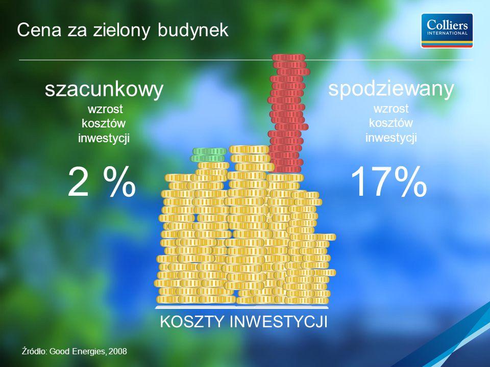 Cena za zielony budynek KOSZTY INWESTYCJI szacunkowy wzrost kosztów inwestycji spodziewany wzrost kosztów inwestycji 17%2 % Źródło: Good Energies, 2008