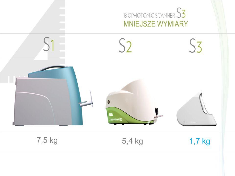 7,5 kg 5,4 kg 1,7 kg MNIEJSZE WYMIARY