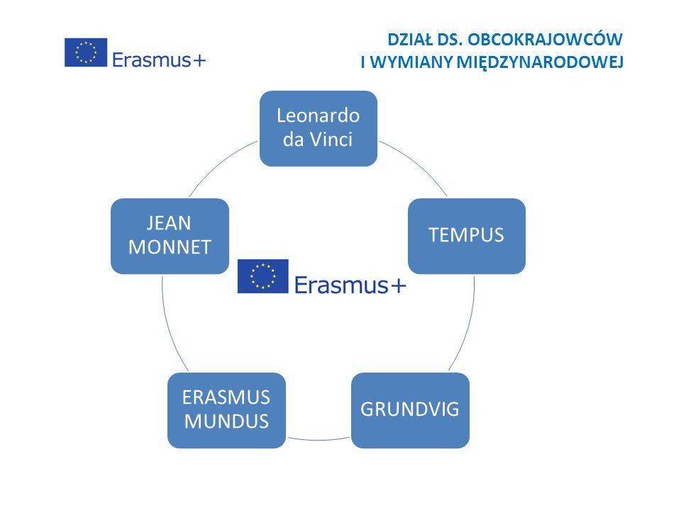 Leonardo da Vinci TEMPUSGRUNDVIG ERASMUS MUNDUS JEAN MONNET DZIAŁ DS. OBCOKRAJOWCÓW I WYMIANY MIĘDZYNARODOWEJ