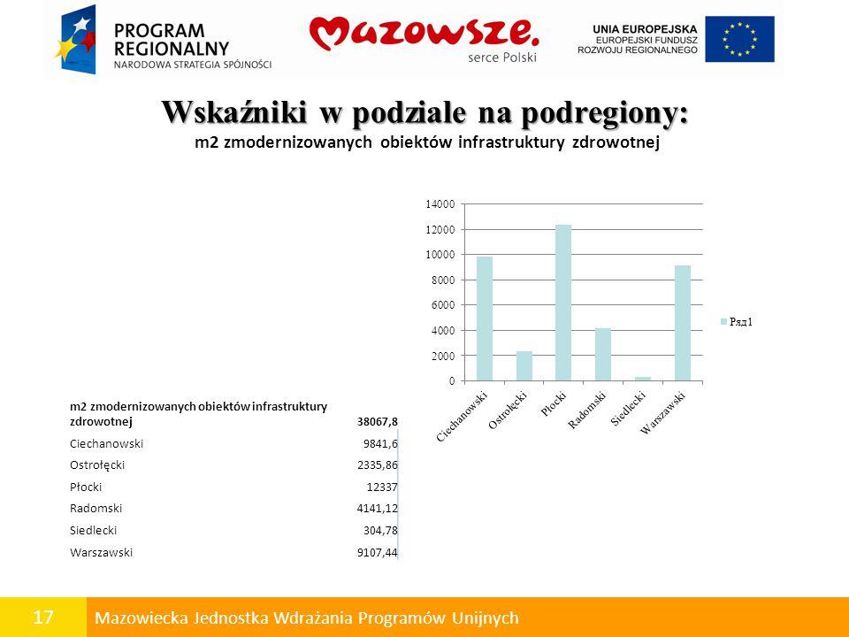 17 Mazowiecka Jednostka Wdrażania Programów Unijnych Wskaźniki w podziale na podregiony: Wskaźniki w podziale na podregiony: m2 zmodernizowanych obiektów infrastruktury zdrowotnej m2 zmodernizowanych obiektów infrastruktury zdrowotnej38067,8 Ciechanowski9841,6 Ostrołęcki2335,86 Płocki12337 Radomski4141,12 Siedlecki304,78 Warszawski9107,44