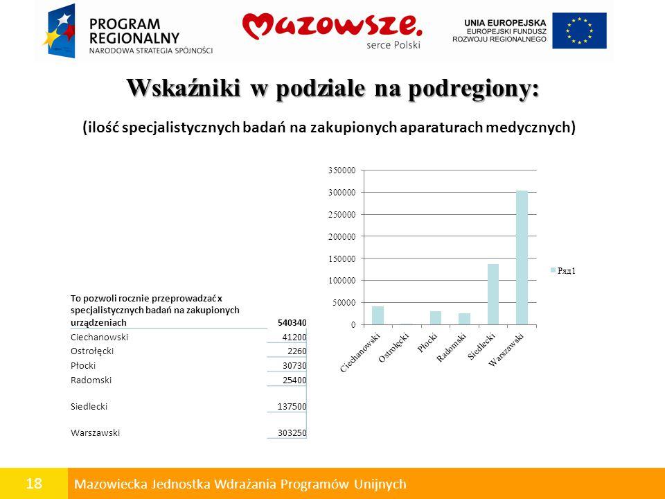 18 Mazowiecka Jednostka Wdrażania Programów Unijnych Wskaźniki w podziale na podregiony: To pozwoli rocznie przeprowadzać x specjalistycznych badań na zakupionych urządzeniach540340 Ciechanowski41200 Ostrołęcki2260 Płocki30730 Radomski25400 Siedlecki137500 Warszawski303250 (ilość specjalistycznych badań na zakupionych aparaturach medycznych)