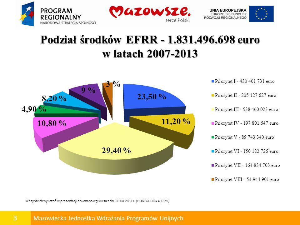 4 Mazowiecka Jednostka Wdrażania Programów Unijnych Podsumowanie konkursów W ramach Regionalnego Programu Operacyjnego Województwa Mazowieckiego 2007 -2013 dotychczas ogłoszono łącznie 39 konkursów na kwotę 1,02 mld euro.