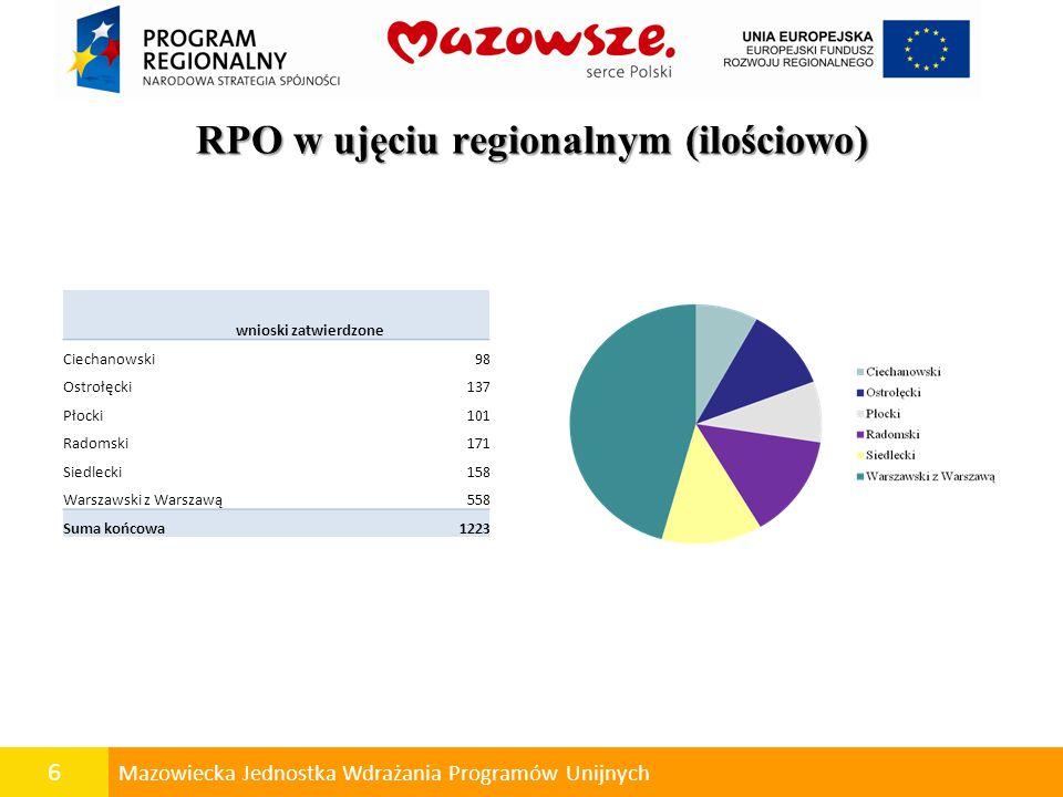 6 Mazowiecka Jednostka Wdrażania Programów Unijnych RPO w ujęciu regionalnym (ilościowo) wnioski zatwierdzone Ciechanowski98 Ostrołęcki137 Płocki101 Radomski171 Siedlecki158 Warszawski z Warszawą558 Suma końcowa1223