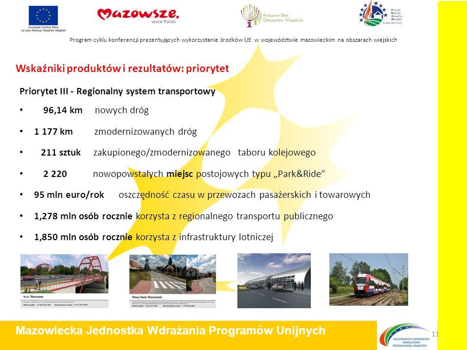 Wskaźniki produktów i rezultatów: priorytet Priorytet III - Regionalny system transportowy 96,14 km nowych dróg 1 177 km zmodernizowanych dróg 211 szt