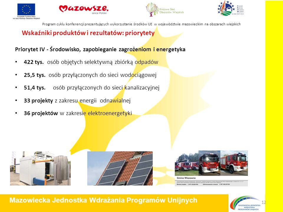 Priorytet IV - Środowisko, zapobieganie zagrożeniom i energetyka 422 tys. osób objętych selektywną zbiórką odpadów 25,5 tys. osób przyłączonych do sie