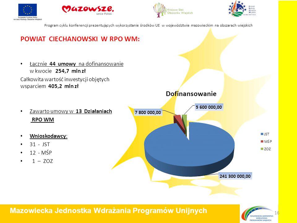 POWIAT CIECHANOWSKI W RPO WM: Łącznie 44 umowy na dofinansowanie w kwocie 254,7 mln zł Całkowita wartość inwestycji objętych wsparciem 405,2 mln zł Za