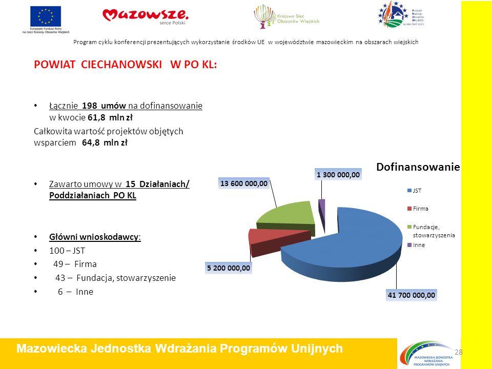 POWIAT CIECHANOWSKI W PO KL: Łącznie 198 umów na dofinansowanie w kwocie 61,8 mln zł Całkowita wartość projektów objętych wsparciem 64,8 mln zł Zawart