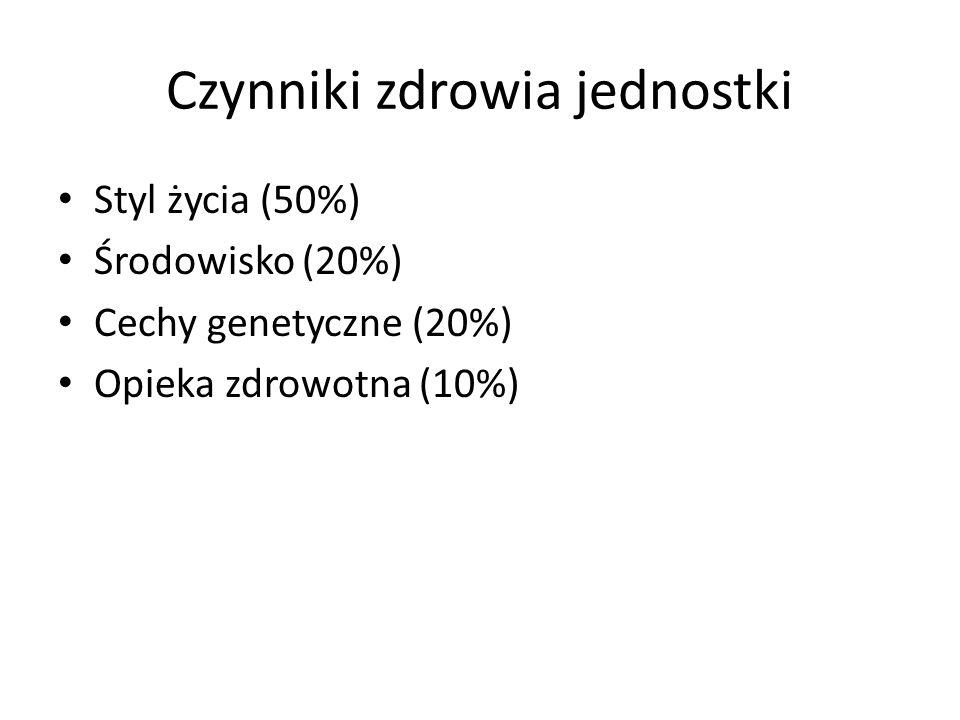 Czynniki zdrowia jednostki Styl życia (50%) Środowisko (20%) Cechy genetyczne (20%) Opieka zdrowotna (10%)