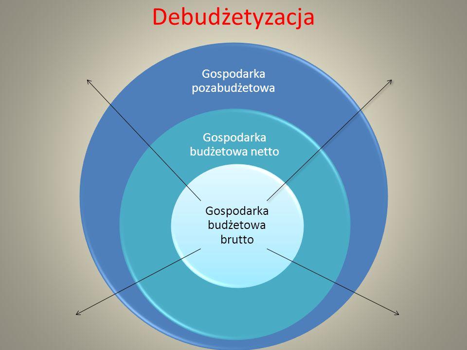Debudżetyzacja Gospodarka pozabudżetowa Gospodarka budżetowa netto Gospodarka budżetowa brutto