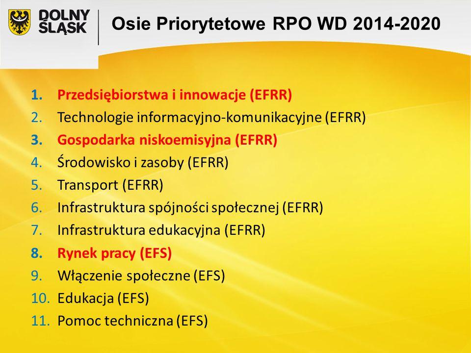 Osie Priorytetowe RPO WD 2014-2020 1.Przedsiębiorstwa i innowacje (EFRR) 2.Technologie informacyjno-komunikacyjne (EFRR) 3.Gospodarka niskoemisyjna (E