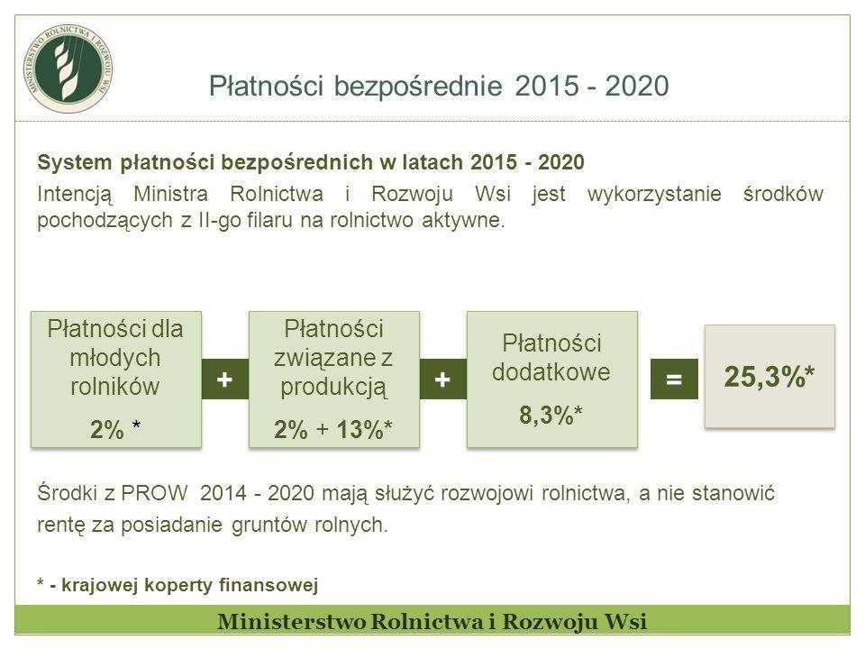Ministerstwo Rolnictwa i Rozwoju Wsi System płatności bezpośrednich w latach 2015 - 2020 Intencją Ministra Rolnictwa i Rozwoju Wsi jest wykorzystanie