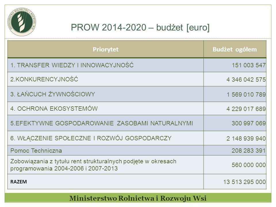 PROW 2014-2020 – budżet [euro] Ministerstwo Rolnictwa i Rozwoju Wsi PriorytetBudżet ogółem 1. TRANSFER WIEDZY I INNOWACYJNOŚĆ 151 003 547 2.KONKURENCY