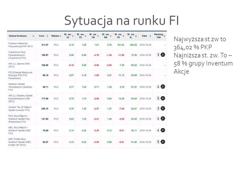 Sytuacja na runku FI Najwyższa st zw to 364,02 % PKP Najniższa st. zw. To – 58 % grupy Inventum Akcje